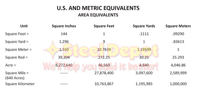U.S. and Metric Equivalents